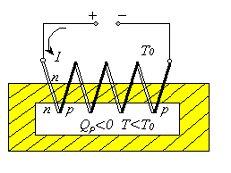 Решена загадка сверхпроводников
