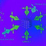 Трехмерные оптические решетки увеличили точность атомных часов