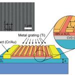 В МФТИ показали, что коммерчески доступный «грязный» графен пригоден для детекции терагерцевого излучения