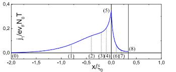 Сделан новый шаг в изучении топологических явлений на поверхности необычных p-волновых сверхпроводников