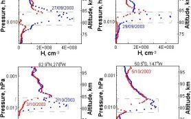 Первое экспериментальное подтверждение 2-суточных фотохимических осцилляций в земной атмосфере